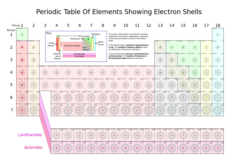 Fileperiodic table of elements showing electron shellsg a fileperiodic table of elements showing electron shellsg a combination of art and urtaz Image collections