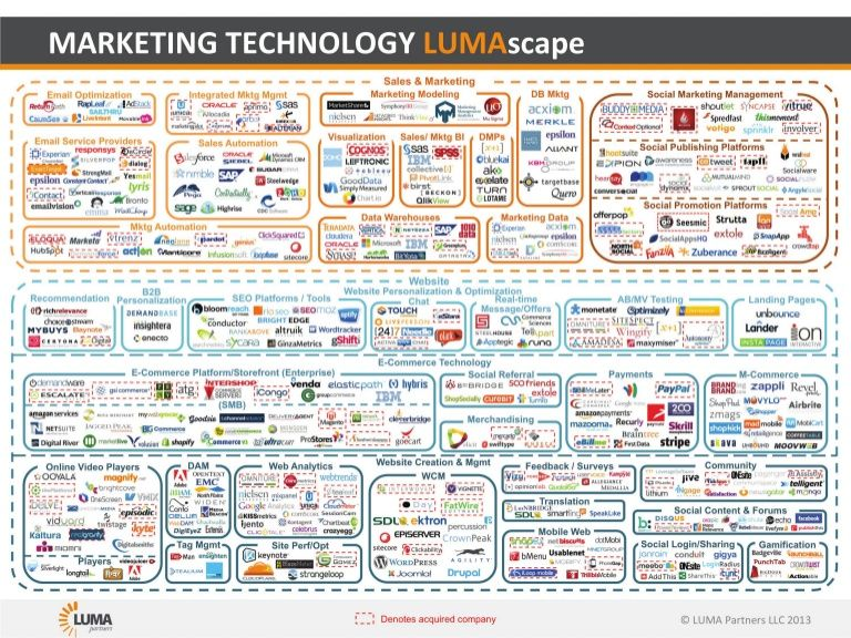 Marketing technology lumascape by terence kawaja via slideshare marketing technology lumascape by terence kawaja via slideshare urtaz Choice Image
