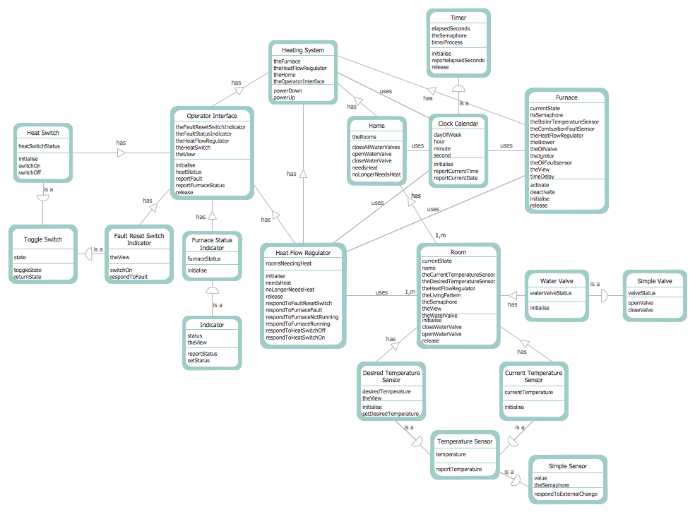 Pin On Software Development Data Flow Diagrams