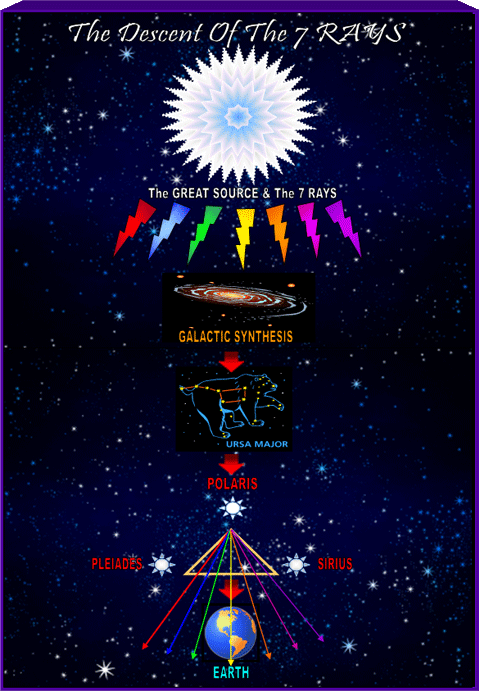 Esoteric astrology with the Seven Rays-Alice Bailey  Facebook page