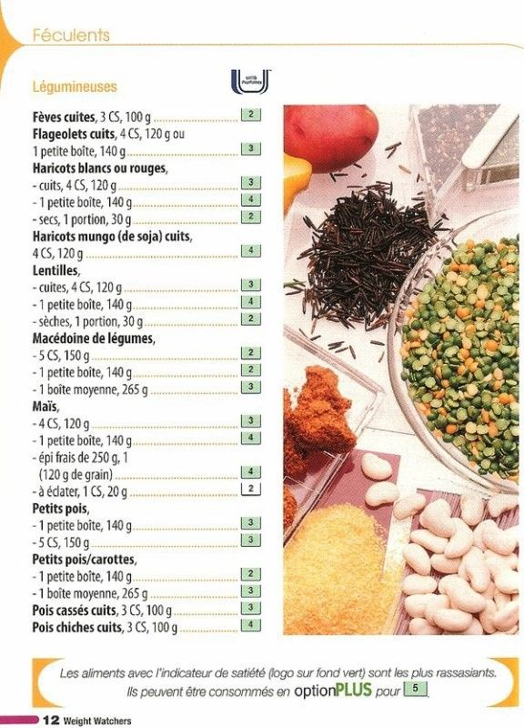 Super Liste alimentaire W.W. | WW in French | Pinterest | Régime  ZQ14