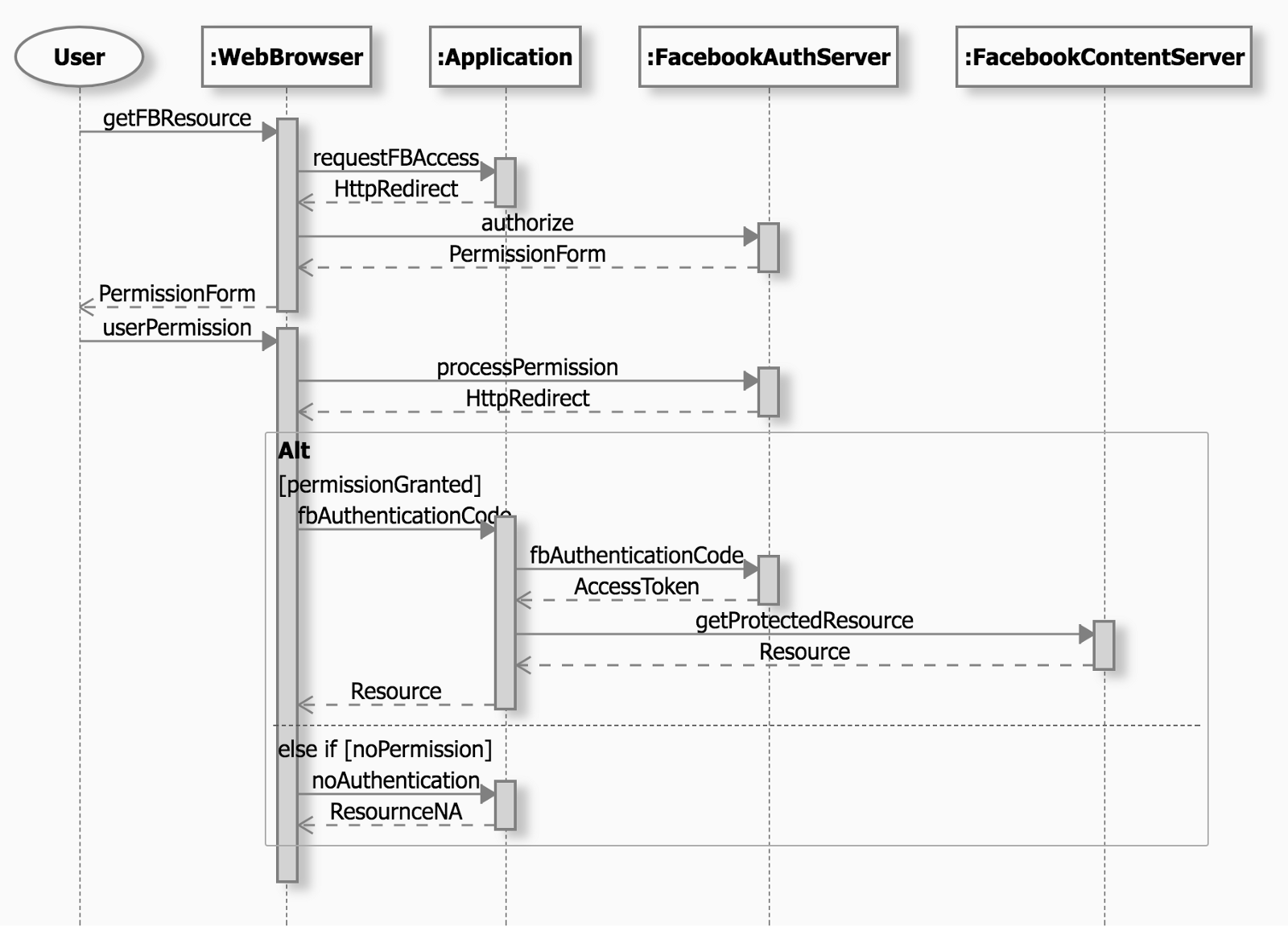 Zenuml sequence diagram examples sequence diagram sequence diagram ccuart Image collections