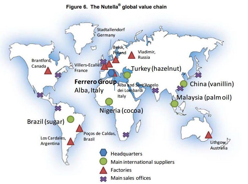 The Nutella global value chain