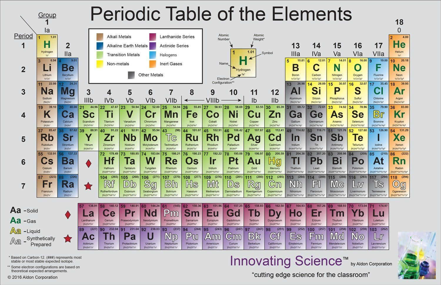Periodic Table Poster 45 X 35