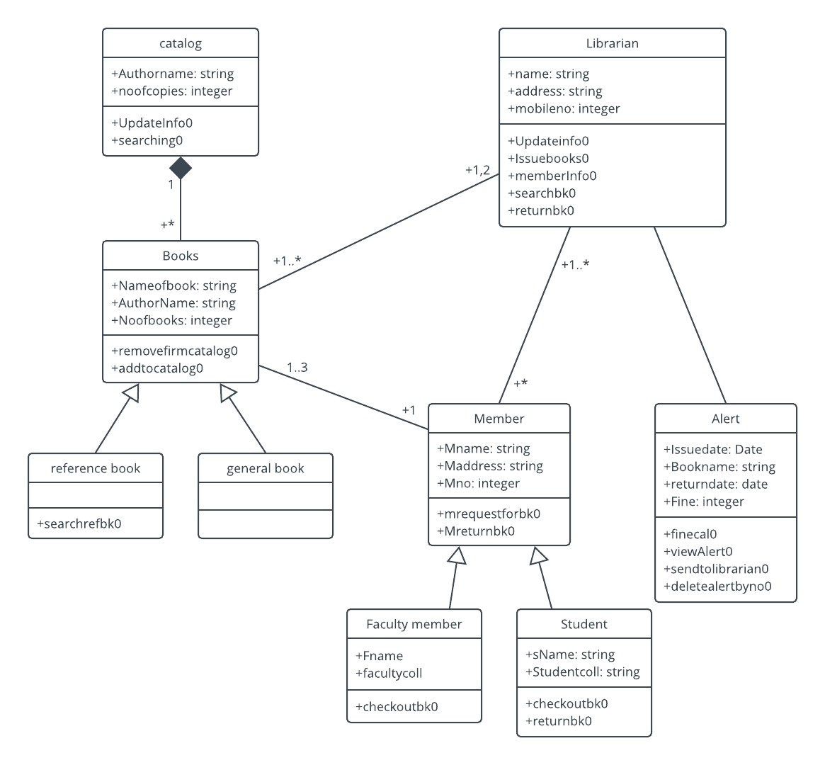 hight resolution of library management system uml class diagram template