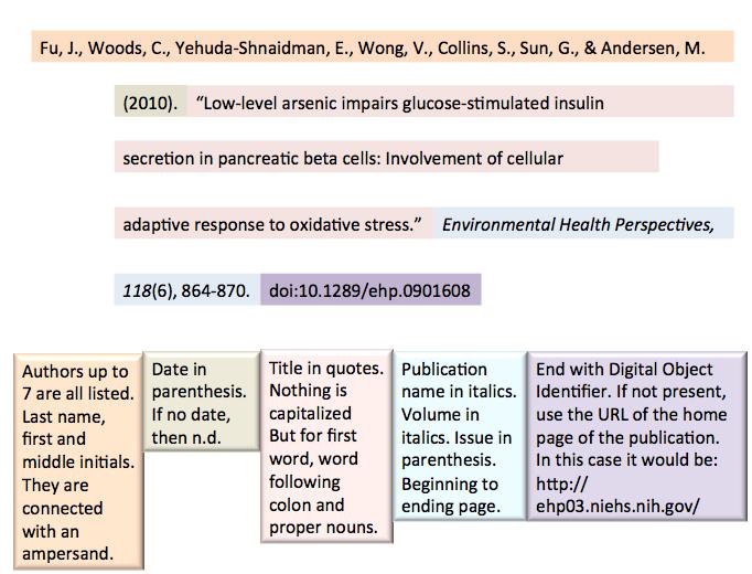 Apa Citing Images Environmental Health Oxidative Stress Beta Cell
