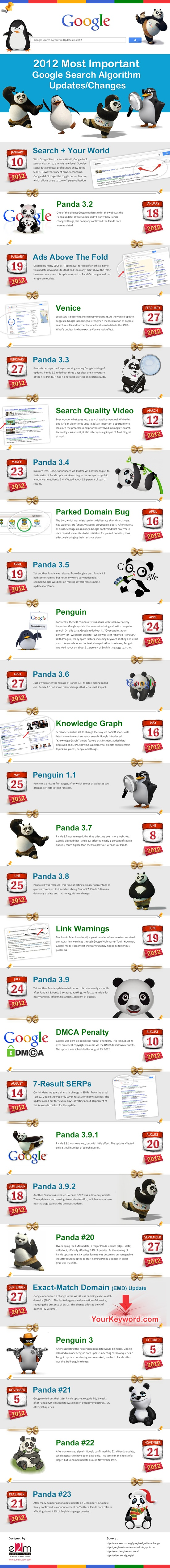 Cambios del algoritmo de Google en 2012 #infografia #infographic #seo  We love SEO and infographics. Come visit us in Vienna, Austria or at httpwww.ostheimer.at