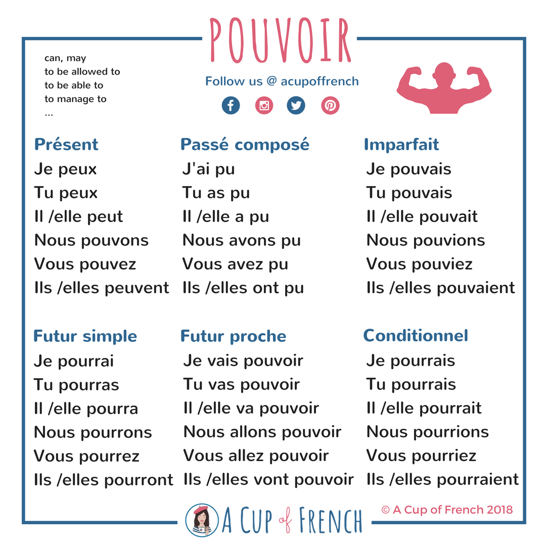 Le Verbe Pouvoir French Grammar French Verbs French Flashcards