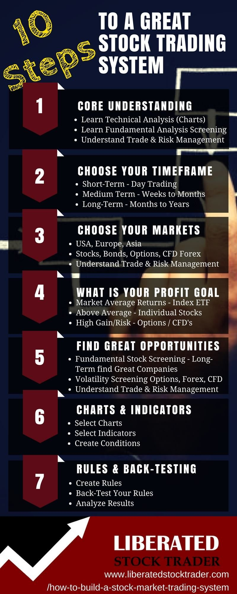 10 Step Stock Trading System Ful Steps To Building A Profitable Market Fundamental Technicals Backtesting
