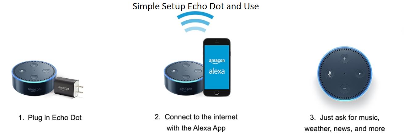 How To Set Up Alexa Dot Alexa Setup Alexa App Amazon Alexa Setup