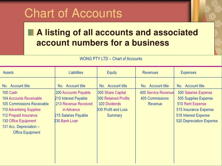 chart of accounts assets and liabilities - Google Search - list of expenses