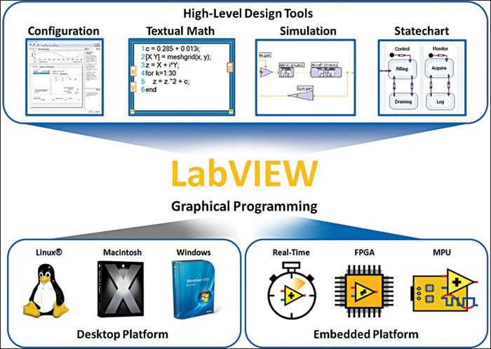 National Instruments Labview The System Design Software Cool Arduino Projects Software Design Software