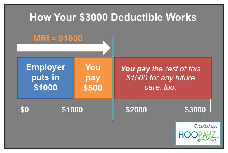 Here S A Good Example Of How Your Health Insurance Deductible