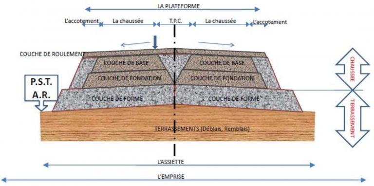 Les Caracteristiques Geometriques De La Voirie Bordure De Trottoir