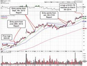 Option trading picks free