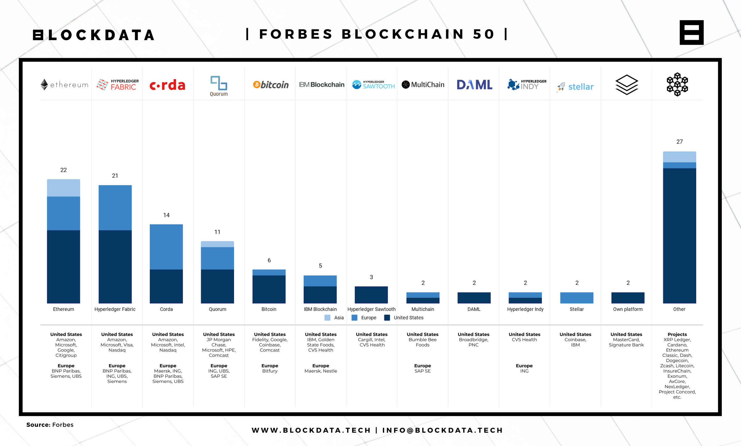 forbes investing in cryptocurrency