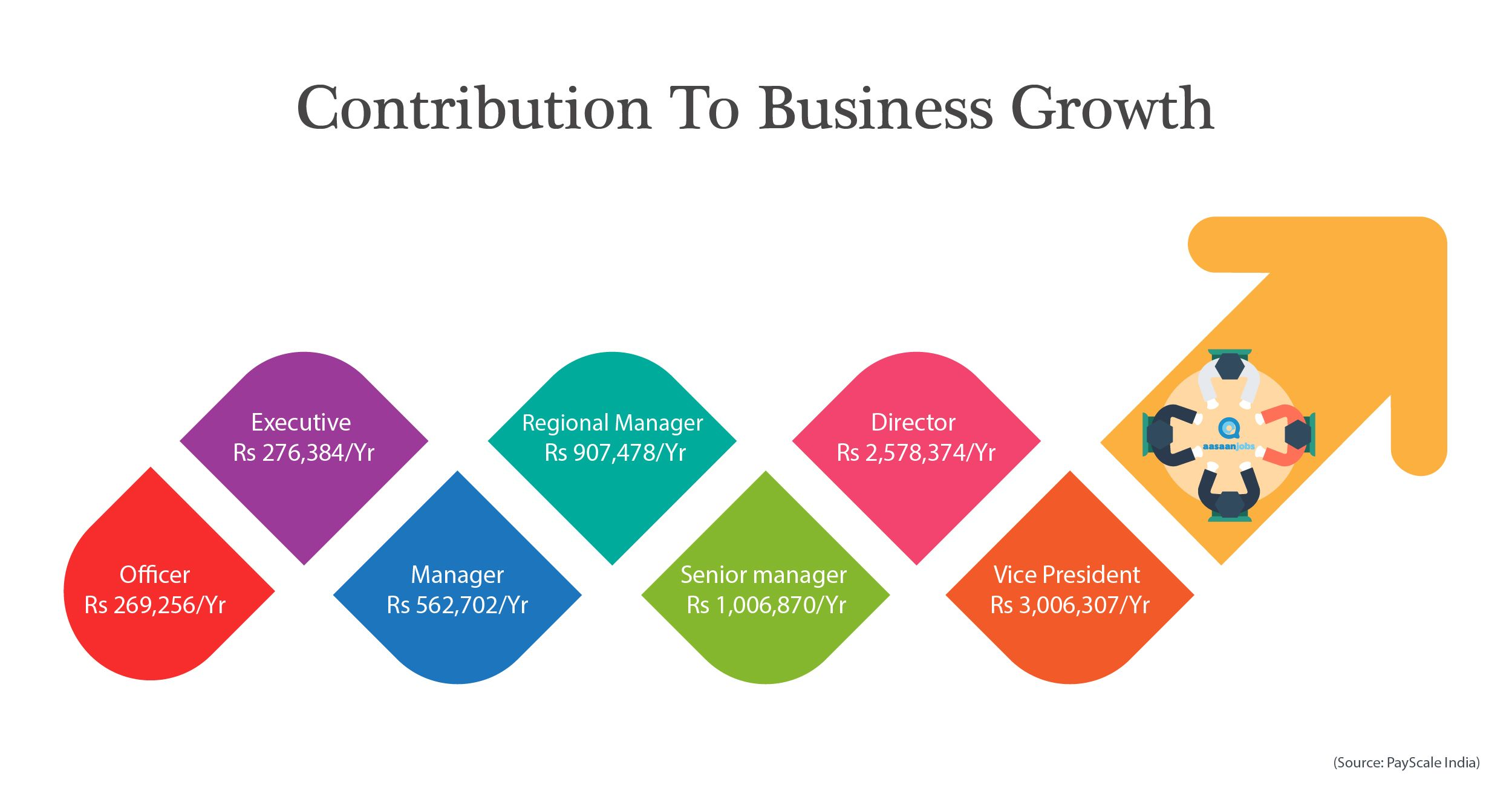 Business Development Manager Salary >> Business Development Job Description Jd Salary Responsibilities