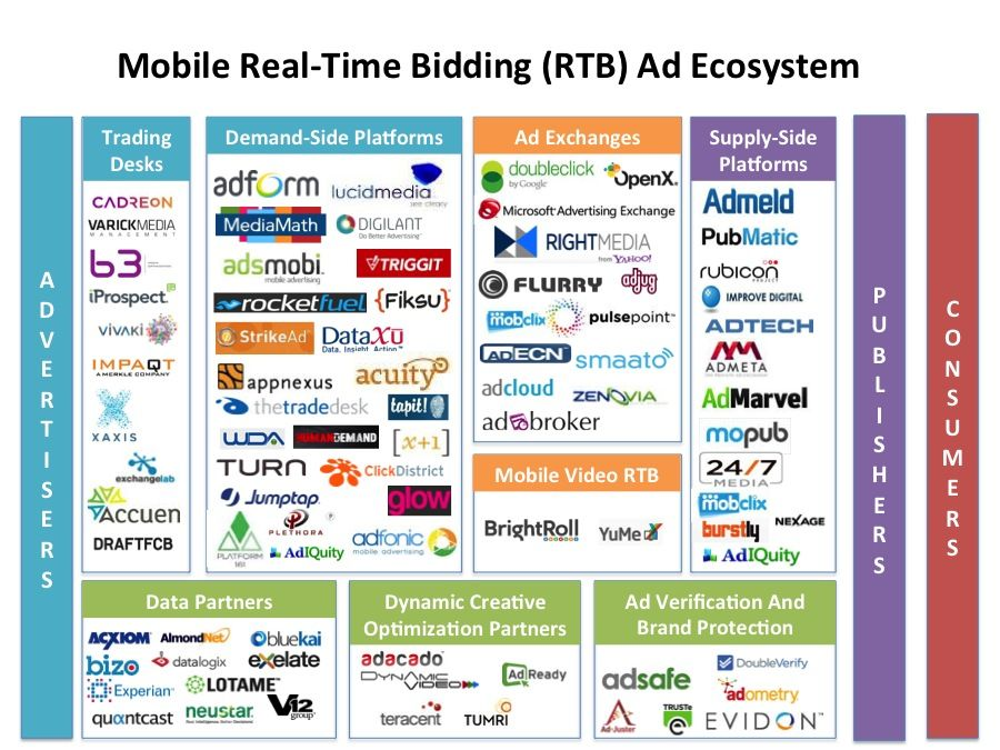 INFOGRAPHIC: Inside The Mobile Real-Time Bidding Ad Ecosystem ...