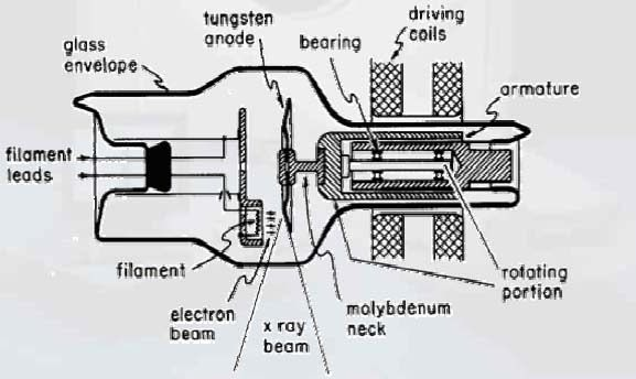 x-ray tube elements