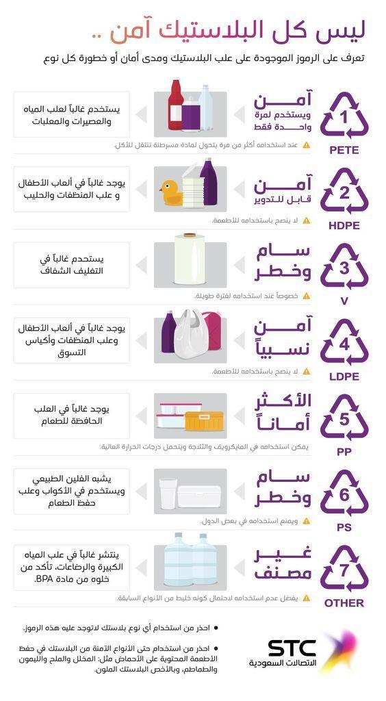تعرف على أمان وخطورة علب البلاستيك من خلال الرموز الموجودة عليها حيث هنالك بلاستك سام Health Fitness Nutrition Health Facts Health And Nutrition