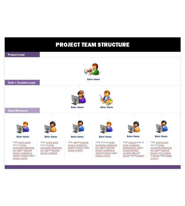 Team Organization Chart odds and ends Pinterest - project organization chart