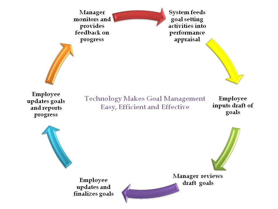 Hr Technology Makes Employee Performance Management Smartt Performance Appraisal Management Technology