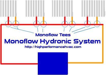 Mono Flow Pipe Diagram - Enthusiast Wiring Diagrams •