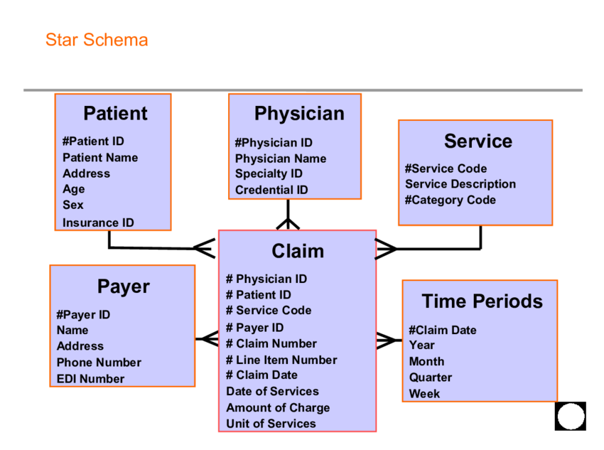 A Schema Is A Visual Representation Of The Entities And The