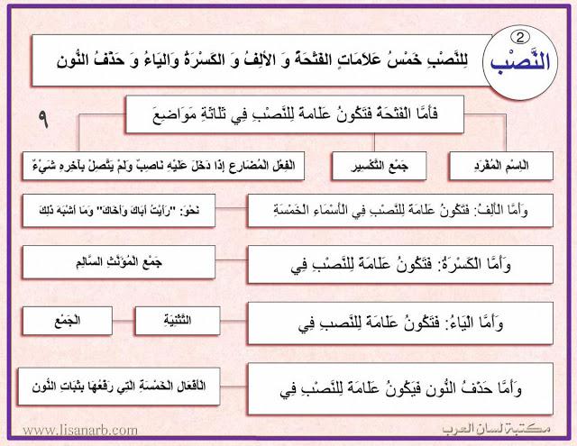درس علامات إعراب النصب علامات الإعراب شرح بالصور وتحميل Pdf Learn Arabic Language Internet Archive Learning Arabic
