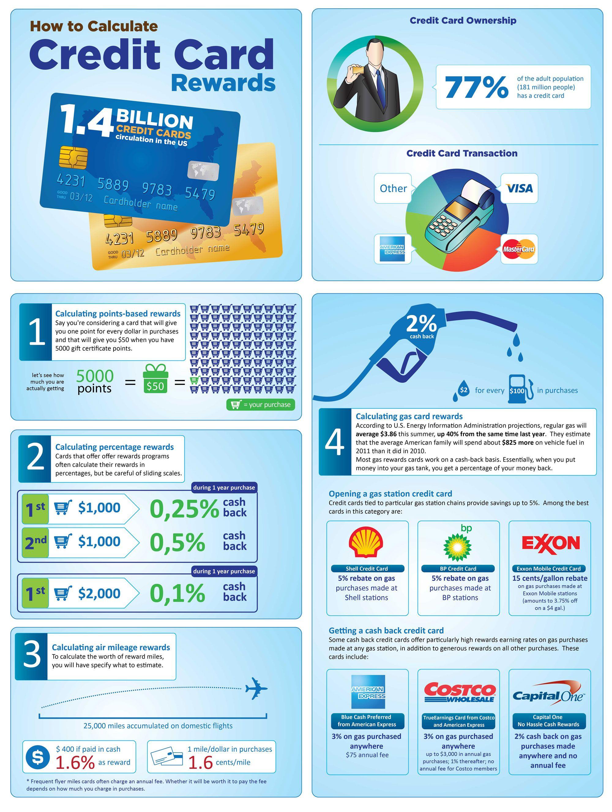 Personal Loans Online Rewards Credit Cards Credit Card Info