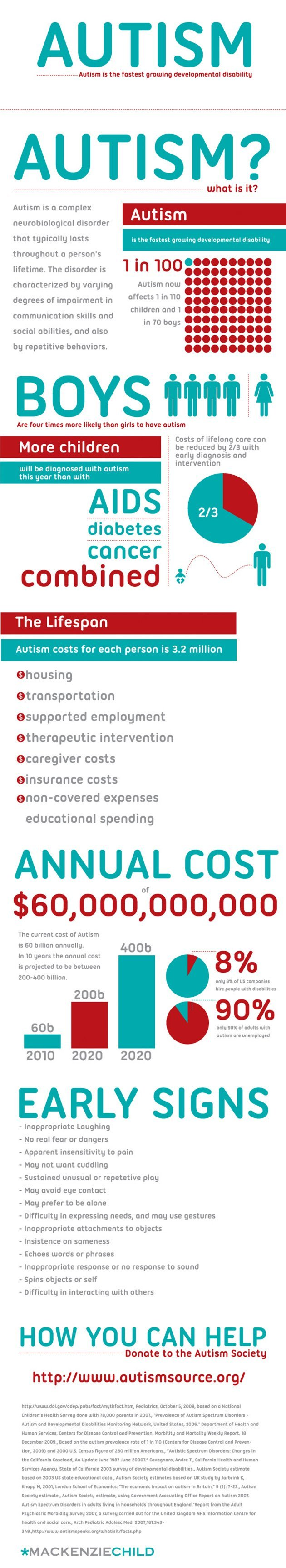 What Is Autism Infographic Healthy Living