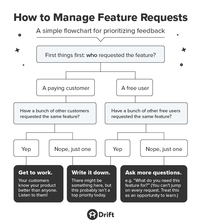 Prioritization Framework for Product Managers | Flow chart
