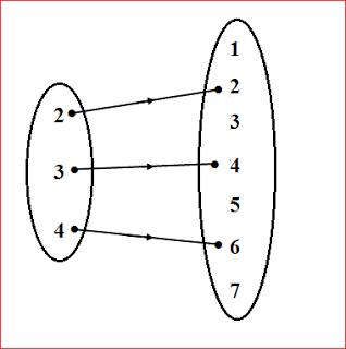 Fungsi Matematika Linear Konstan Identitas Soal Dan Jawaban Converse Chuck Matematika