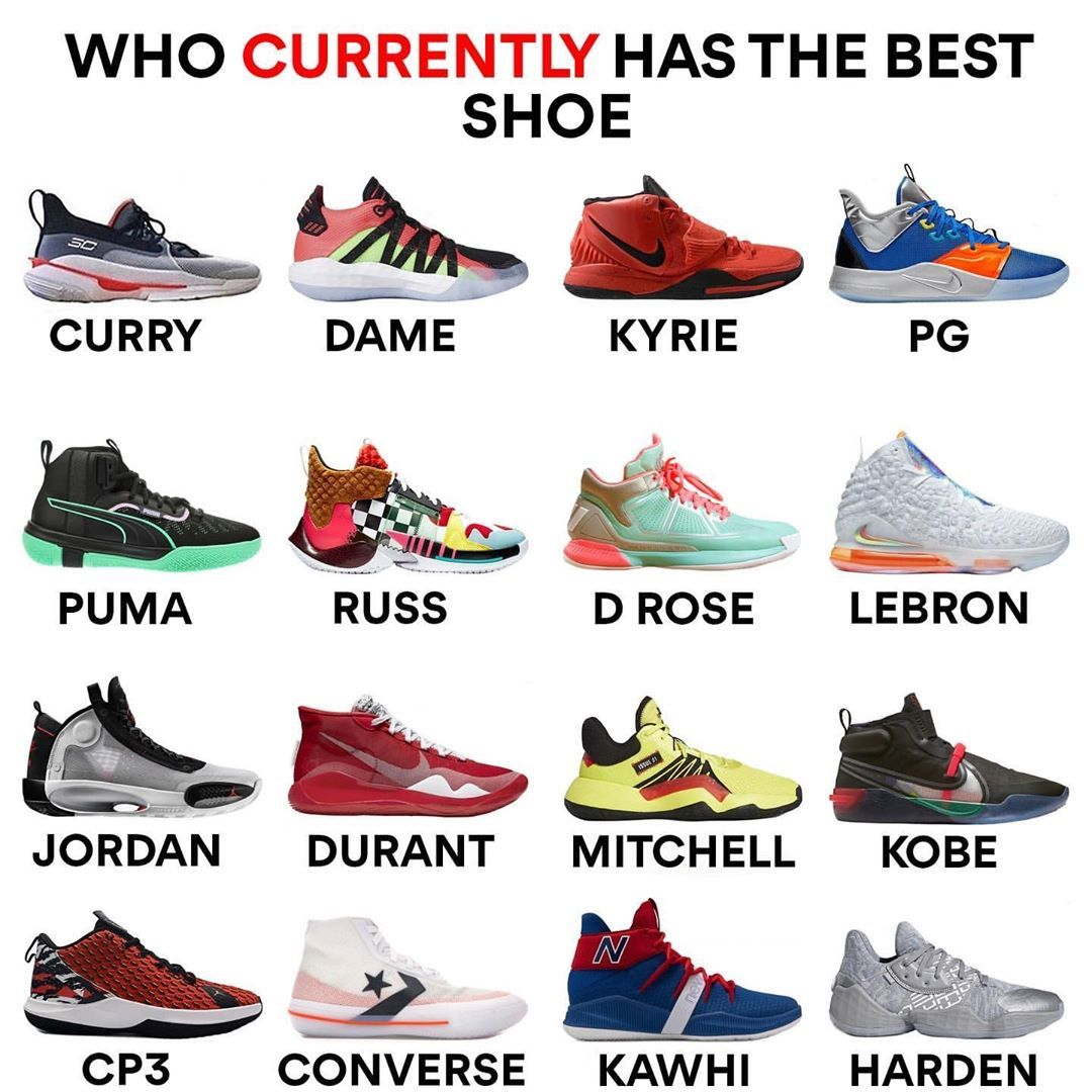 WHO has the best shoe right now??… in