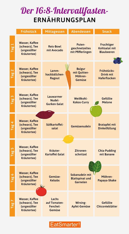 Ernährungsplan Intervallfasten 168Methode