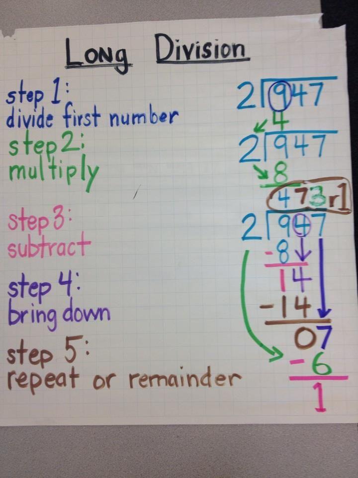 Long Division | 4th Grade CCS Anchor Charts | Math division
