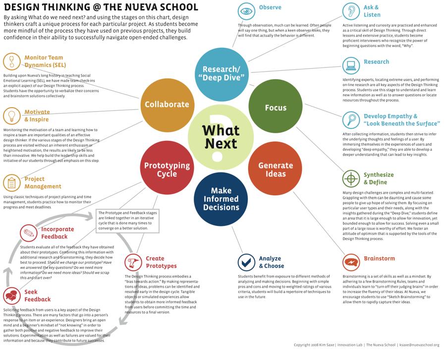 Design Thinking Process The Nueva Design Institute Design Thinking Design Thinking Process Instructional Design