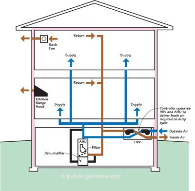 for hvac professionals installing a new system in a