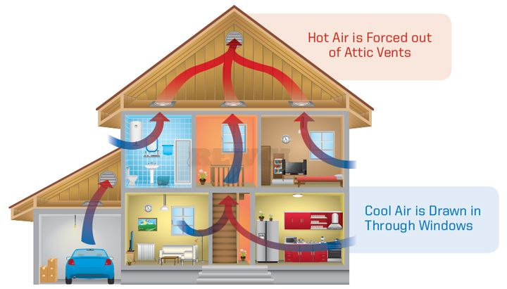 Image Result For Whole House Fan Whole House Fan House Heating