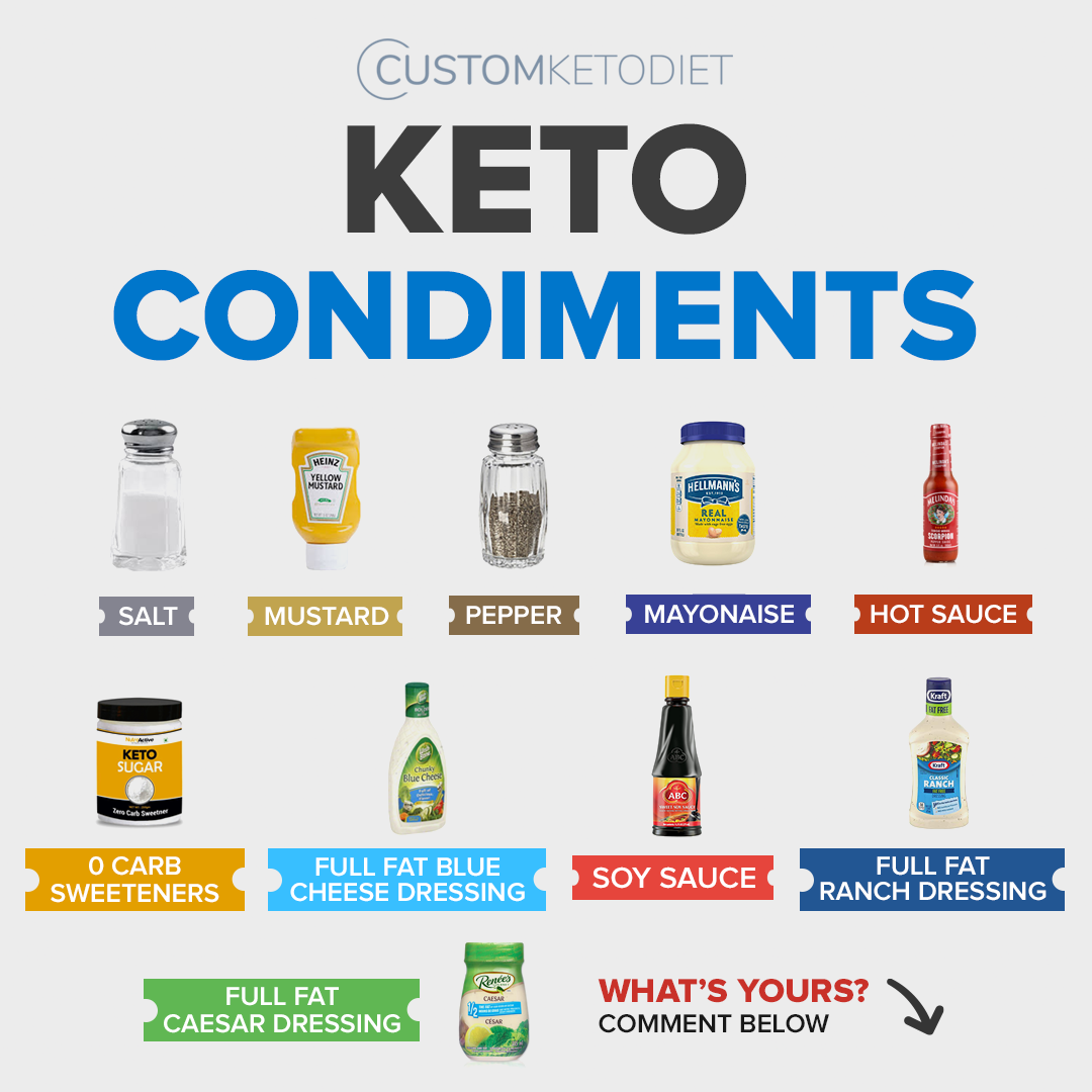 "Our ""Done For You"" keto meal plans are completely customized based on your food preferences and weig..."