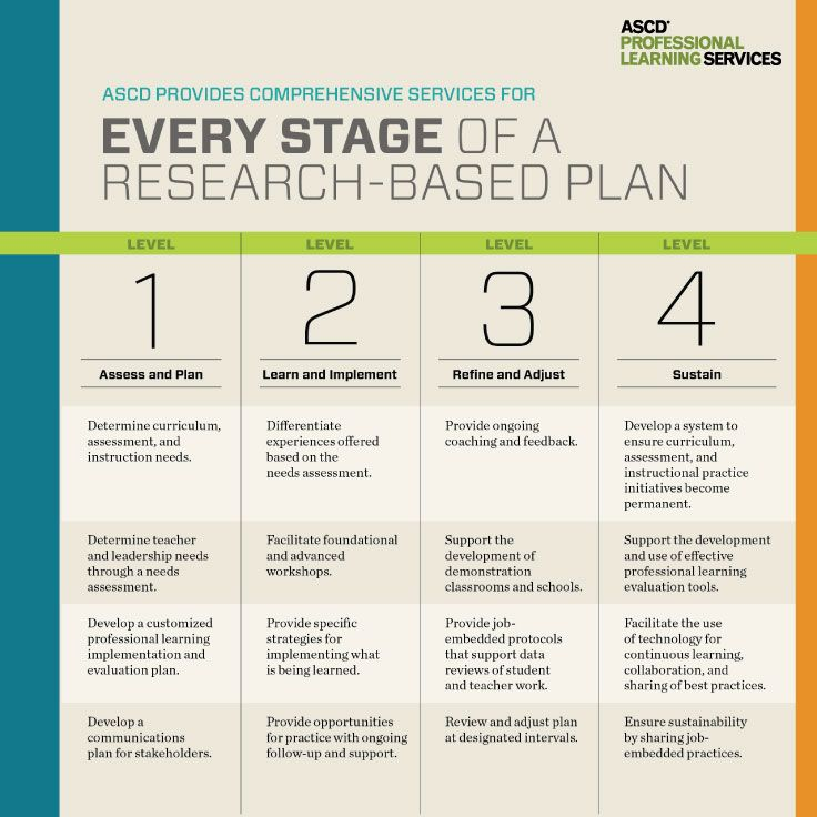 Stages of a research-based plan for change and professional - evaluation plan