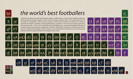 The worldu0027s best footballers visualised as a periodic table - best of periodic table symbols list