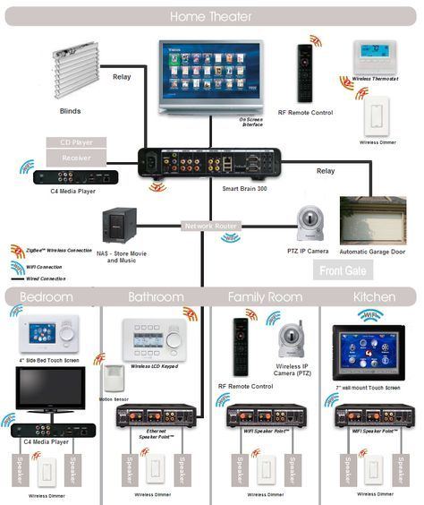 structured wiring system for a smart home network pinterest rh pinterest com smart house wiring system Smart Home Wiring Diagram