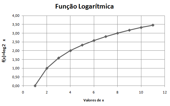 Estudo de funções matemáticas usando o Excel [Função logarítmica]