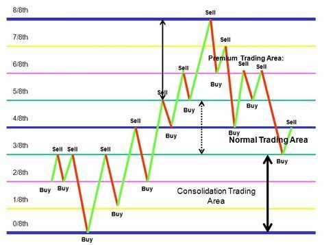 Calculs perfomance automatiques forex