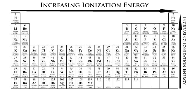 Ionization Energy Trend IkPng  Periodic Table
