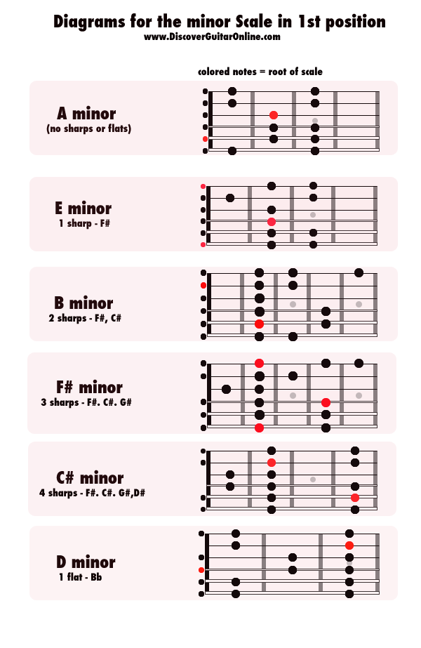 Minor Scale -1st Position
