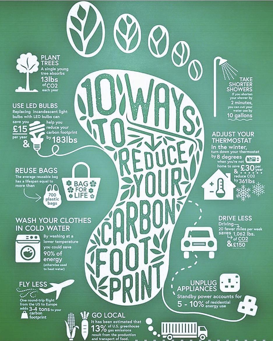 10 Ways To Your Carbon Footprint There Are So Many Ways To Reduceyourcarbonfootprint Just To N Carbon Footprint Footprint Reducing Carbon Footprint