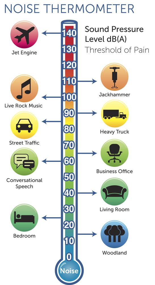 Decibel Levels Infographic. | For school | Pinterest ...