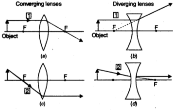 light-reflection-and-refraction-cbse-notes-for-class-10